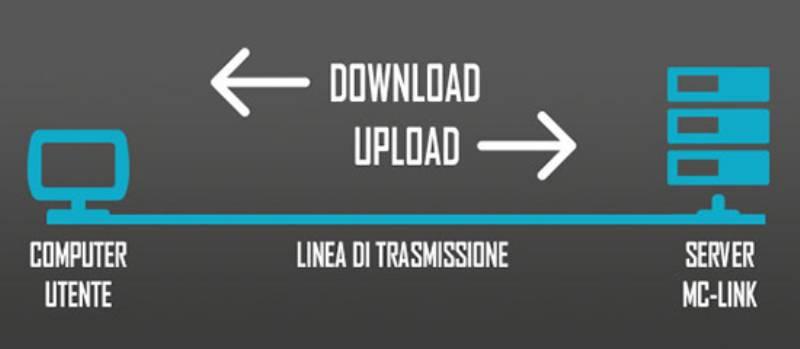 Test Adsl MC-link